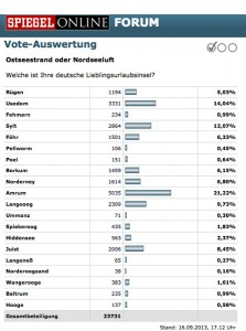 Quelle: Online-Voting SPIEGEL ONLINE